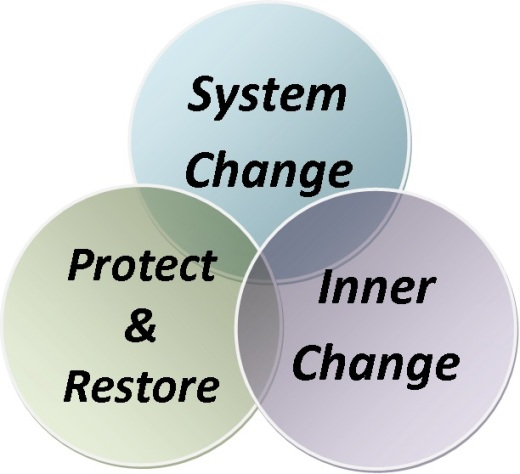 change-types